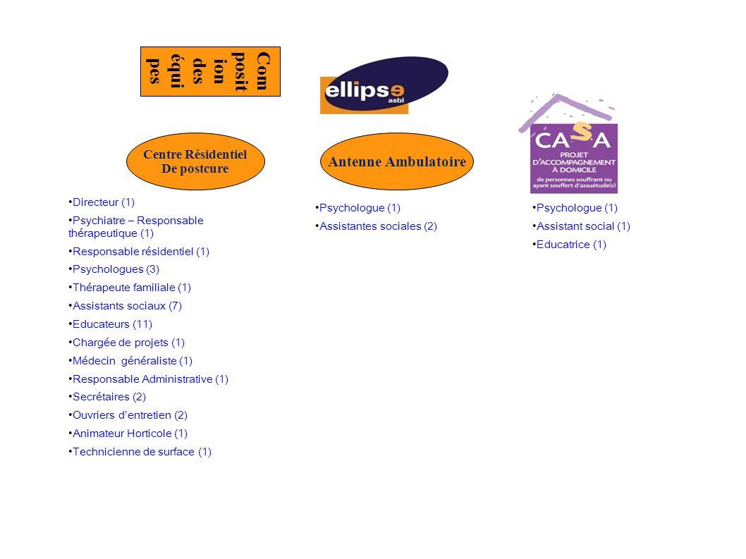 Com posit ion des équi pes Centre Résidentiel De postcure Antenne Ambulatoire Directeur (1) Psychiatre – Responsable thérapeutique (1) Responsable résidentiel (1) Psychologues (3) Thérapeute familiale (1) Assistants sociaux (7) Educateurs (11) Chargée de projets (1) Médecin généraliste (1) Responsable Administrative (1) Secrétaires (2) Ouvriers dentretien (2) Animateur Horticole (1) Technicienne de surface (1) Psychologue (1) Assistantes sociales (2) Psychologue (1) Assistant social (1) Educatrice (1)