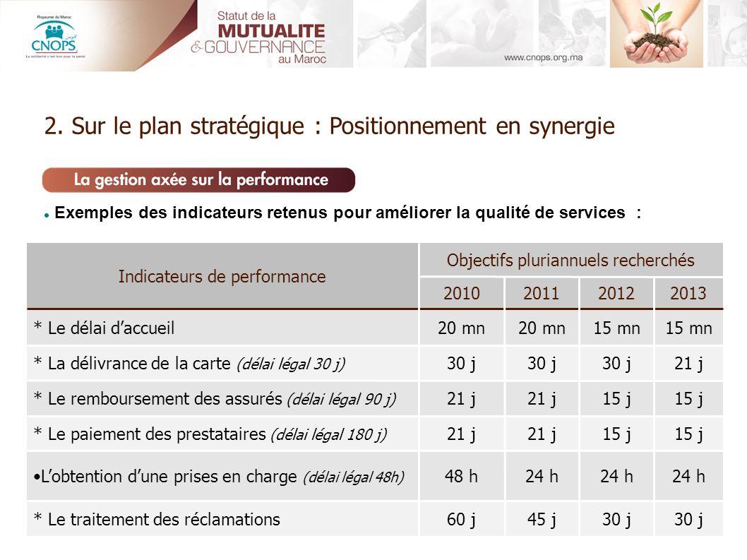 Exemples des indicateurs retenus pour améliorer la qualité de services : 30 j 45 j60 j* Le traitement des réclamations 24 h 48 hLobtention dune prises