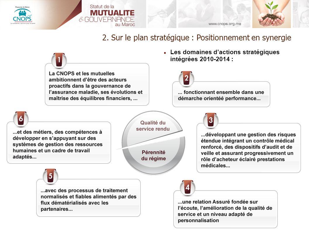 2. Sur le plan stratégique : Positionnement en synergie Les domaines dactions stratégiques intégrées 2010-2014 :