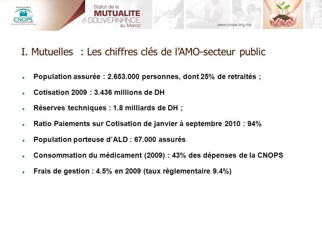 Population assurée : 2.653.000 personnes, dont 25% de retraités ; Cotisation 2009 : 3.436 millions de DH Réserves techniques : 1.8 milliards de DH ; R
