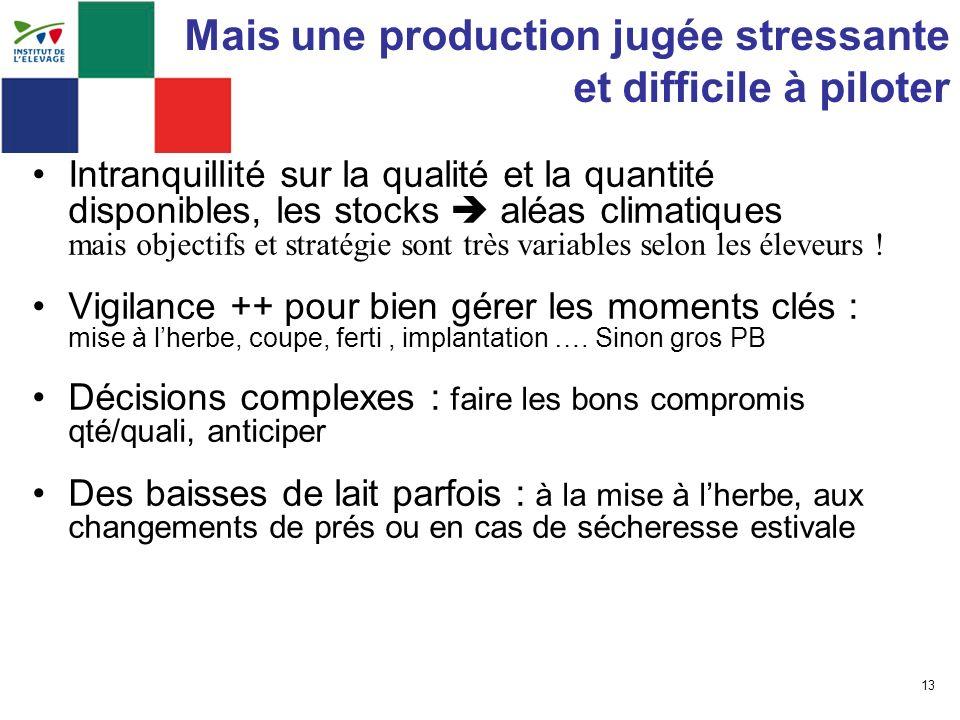 13 Mais une production jugée stressante et difficile à piloter Intranquillité sur la qualité et la quantité disponibles, les stocks aléas climatiques
