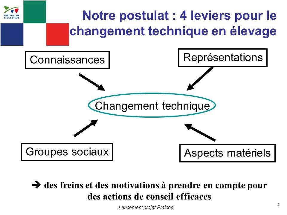 Notre postulat : 4 leviers pour le changement technique en élevage 4 Connaissances Représentations Groupes sociaux Aspects matériels Changement techni
