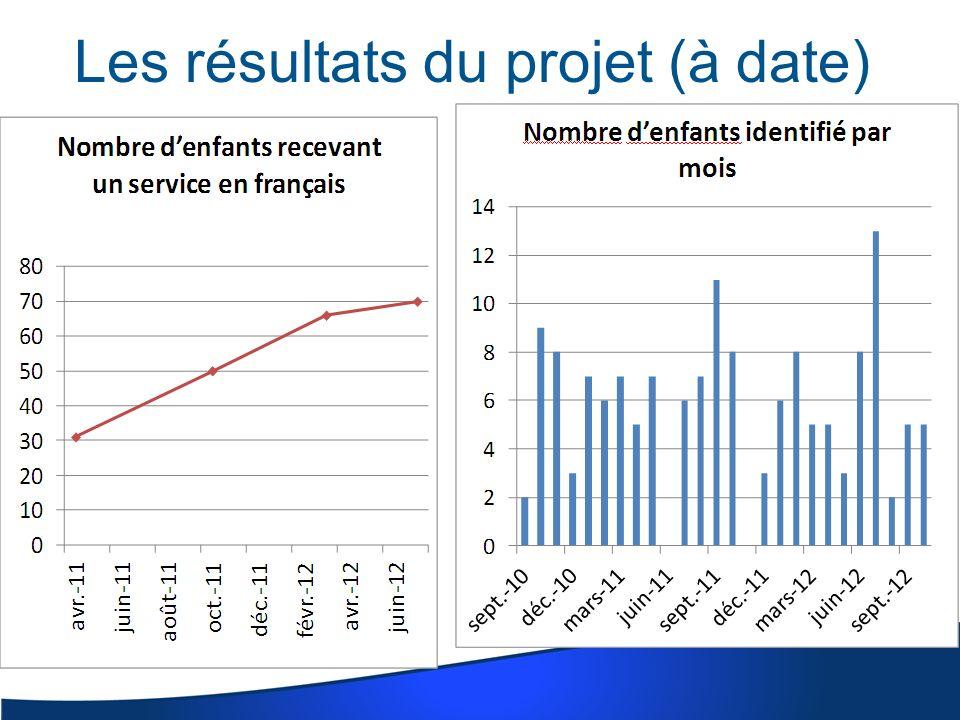 Les résultats du projet (à date)
