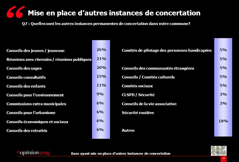14 Q7 : Quelles sont les autres instances permanentes de concertation dans votre commune? Mise en place dautres instances de concertation Base ayant m