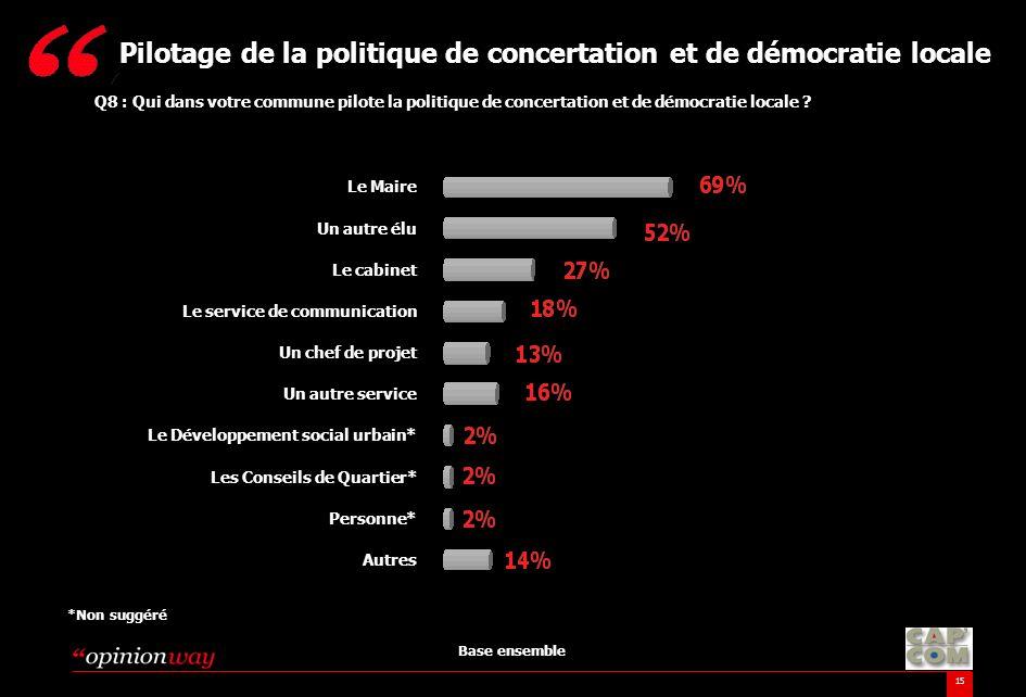 15 Q8 : Qui dans votre commune pilote la politique de concertation et de démocratie locale ? Pilotage de la politique de concertation et de démocratie