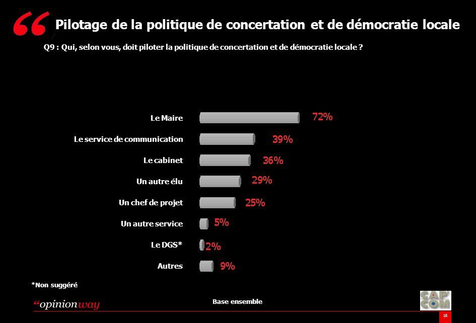 16 Q9 : Qui, selon vous, doit piloter la politique de concertation et de démocratie locale ? Pilotage de la politique de concertation et de démocratie