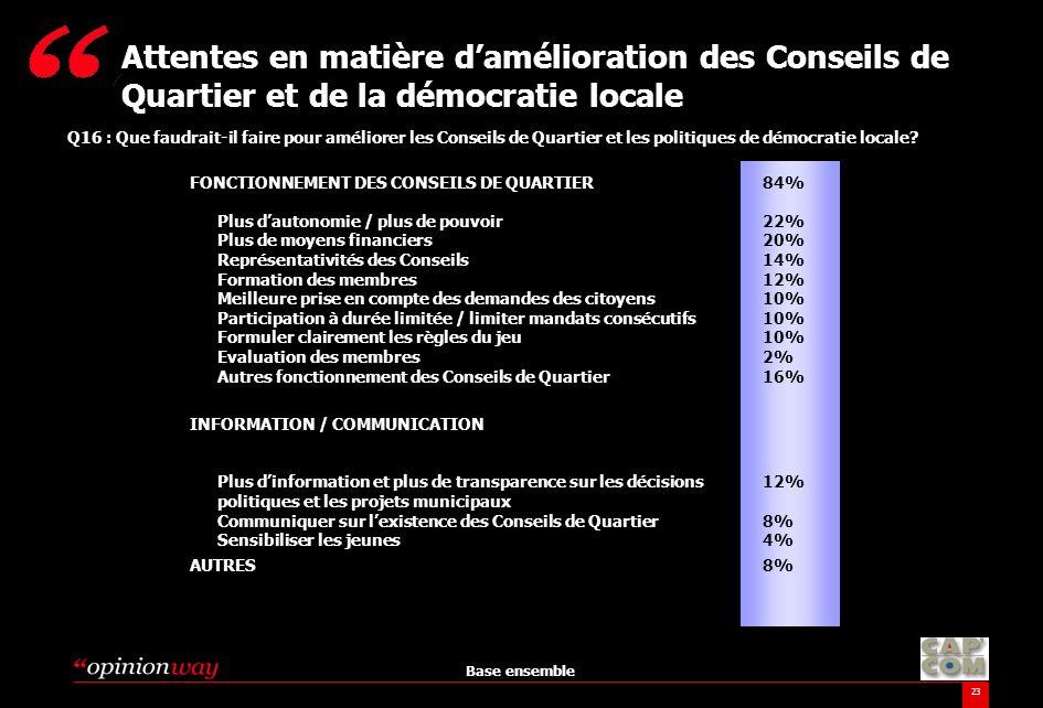 23 Q16 : Que faudrait-il faire pour améliorer les Conseils de Quartier et les politiques de démocratie locale? Attentes en matière damélioration des C