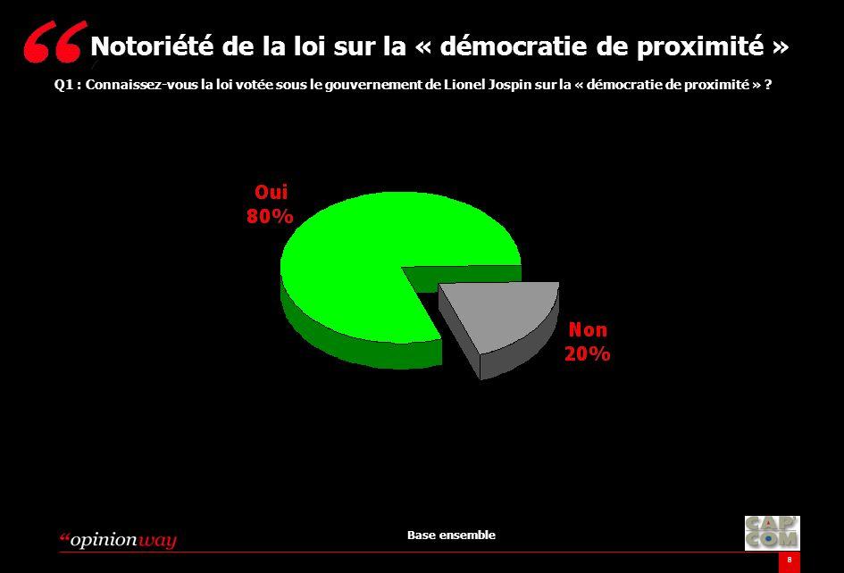 8 Q1 : Connaissez-vous la loi votée sous le gouvernement de Lionel Jospin sur la « démocratie de proximité » ? Notoriété de la loi sur la « démocratie
