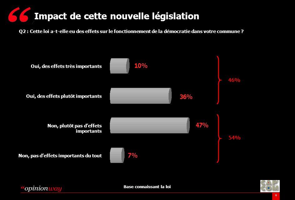 9 Q2 : Cette loi a-t-elle eu des effets sur le fonctionnement de la démocratie dans votre commune ? Impact de cette nouvelle législation Base connaiss