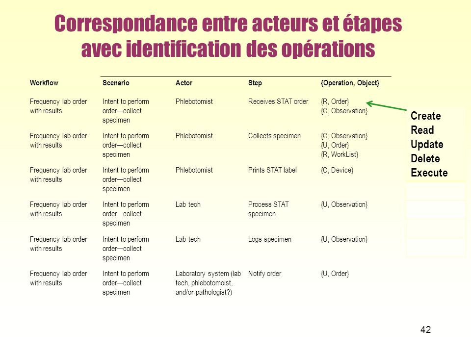 Correspondance entre acteurs et étapes avec identification des opérations WorkflowScenarioActorStep{Operation, Object} Frequency lab order with result