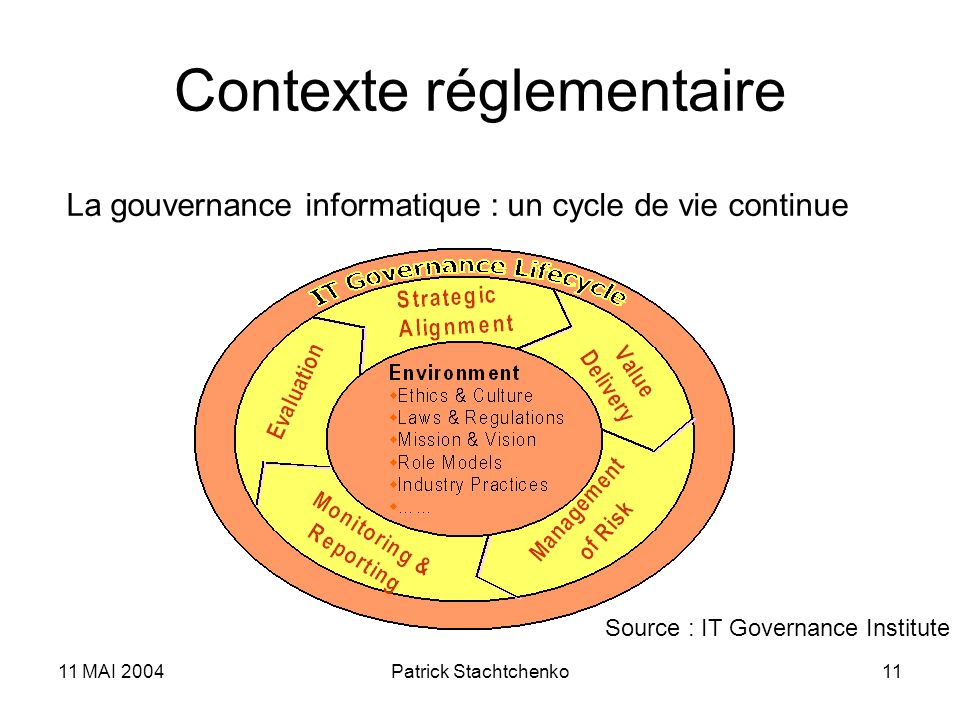 11 MAI 2004Patrick Stachtchenko11 Contexte réglementaire La gouvernance informatique : un cycle de vie continue Source : IT Governance Institute