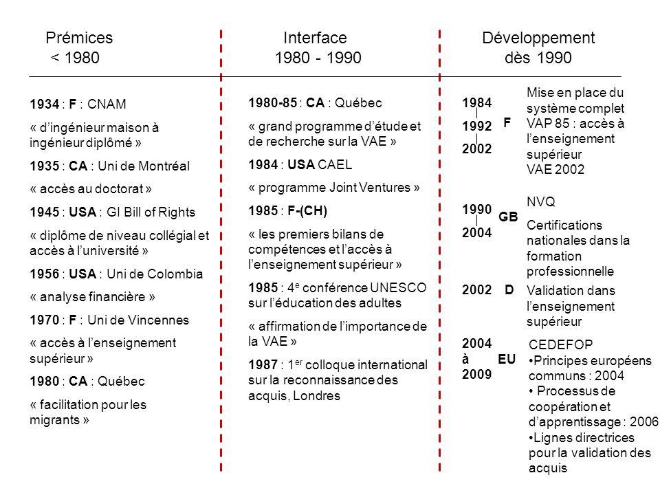Prémices < 1980 Interface 1980 - 1990 Développement dès 1990 1934 : F : CNAM « dingénieur maison à ingénieur diplômé » 1935 : CA : Uni de Montréal « accès au doctorat » 1945 : USA : GI Bill of Rights « diplôme de niveau collégial et accès à luniversité » 1956 : USA : Uni de Colombia « analyse financière » 1970 : F : Uni de Vincennes « accès à lenseignement supérieur » 1980 : CA : Québec « facilitation pour les migrants » 1980-85 : CA : Québec « grand programme détude et de recherche sur la VAE » 1984 : USA CAEL « programme Joint Ventures » 1985 : F-(CH) « les premiers bilans de compétences et laccès à lenseignement supérieur » 1985 : 4 e conférence UNESCO sur léducation des adultes « affirmation de limportance de la VAE » 1987 : 1 er colloque international sur la reconnaissance des acquis, Londres 1984 1992 2002 F Mise en place du système complet VAP 85 : accès à lenseignement supérieur VAE 2002 1990 2004 GB NVQ Certifications nationales dans la formation professionnelle 2002 D Validation dans lenseignement supérieur 2004 à 2009 EU CEDEFOP Principes européens communs : 2004 Processus de coopération et dapprentissage : 2006 Lignes directrices pour la validation des acquis
