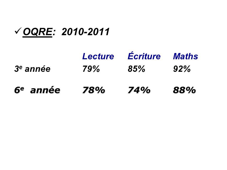 OQRE: 2010-2011 Lecture Écriture Maths 3 e année 79%85% 92% 6 e année78%74%88%