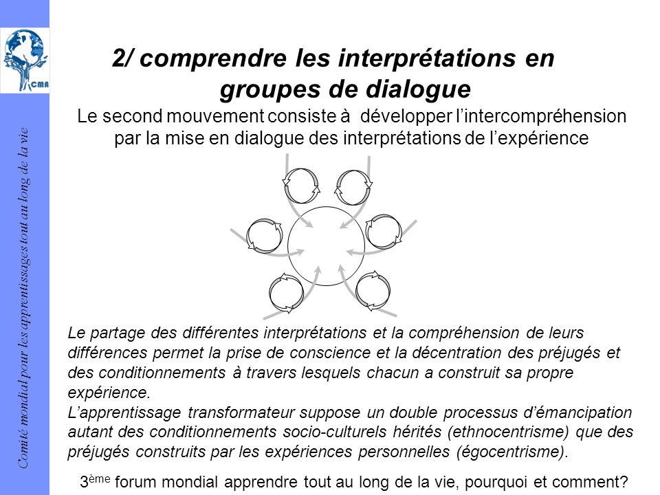 Comité mondial pour les apprentissages tout au long de la vie 2/ comprendre les interprétations en groupes de dialogue Le partage des différentes inte