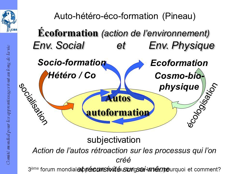 Comité mondial pour les apprentissages tout au long de la vie Auto-hétéro-éco-formation (Pineau) Ecoformation Cosmo-bio- physique Socio-formation Hété