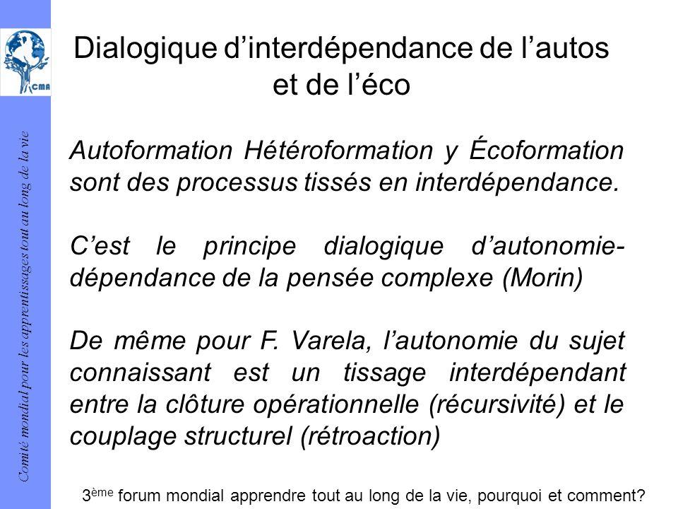 Comité mondial pour les apprentissages tout au long de la vie Dialogique dinterdépendance de lautos et de léco Autoformation Hétéroformation y Écoform