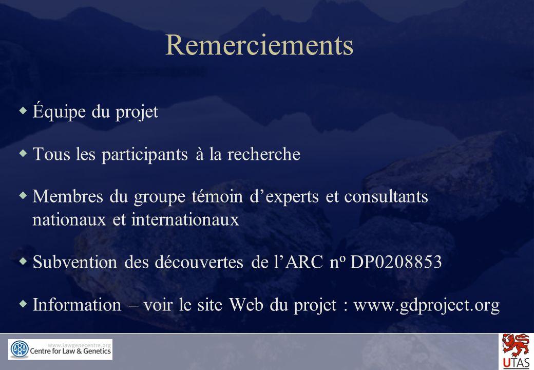 Remerciements Équipe du projet Tous les participants à la recherche Membres du groupe témoin dexperts et consultants nationaux et internationaux Subve