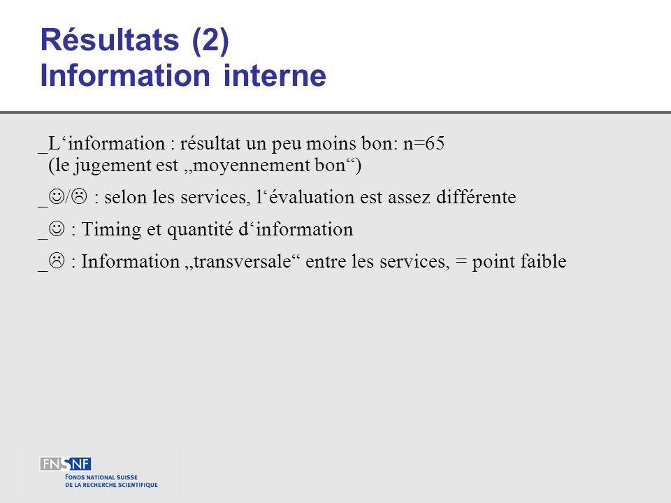 Résultats (2) Information interne _Linformation : résultat un peu moins bon: n=65 (le jugement est moyennement bon) _ / : selon les services, lévaluat