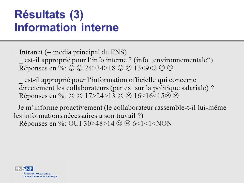 Résultats (3) Information interne _ Intranet (= media principal du FNS) _ est-il approprié pour linfo interne ? (info environnementale) Réponses en %: