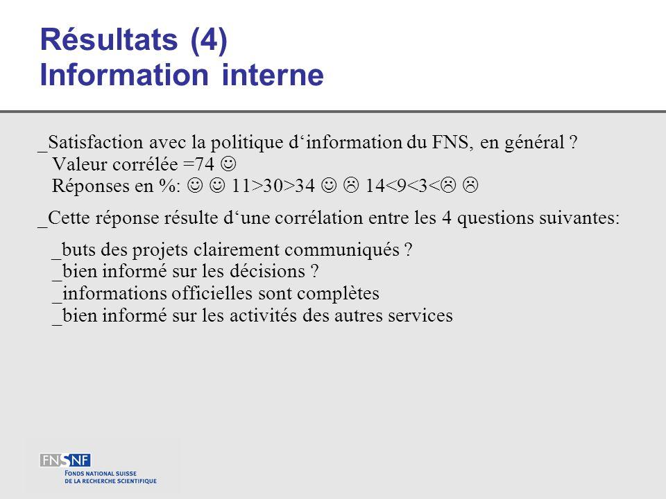 Résultats (4) Information interne _Satisfaction avec la politique dinformation du FNS, en général ? Valeur corrélée =74 Réponses en %: 11>30>34 14<9<3