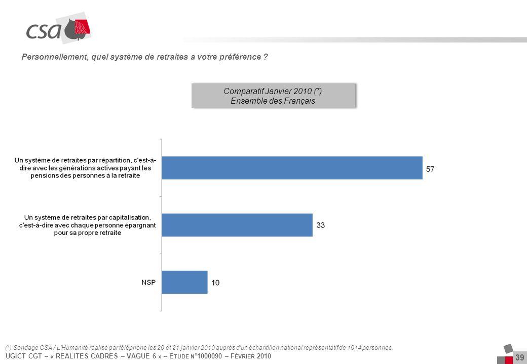 UGICT CGT – « REALITES CADRES – VAGUE 6 » – E TUDE N °1000090 – F ÉVRIER 2010 39 Personnellement, quel système de retraites a votre préférence .
