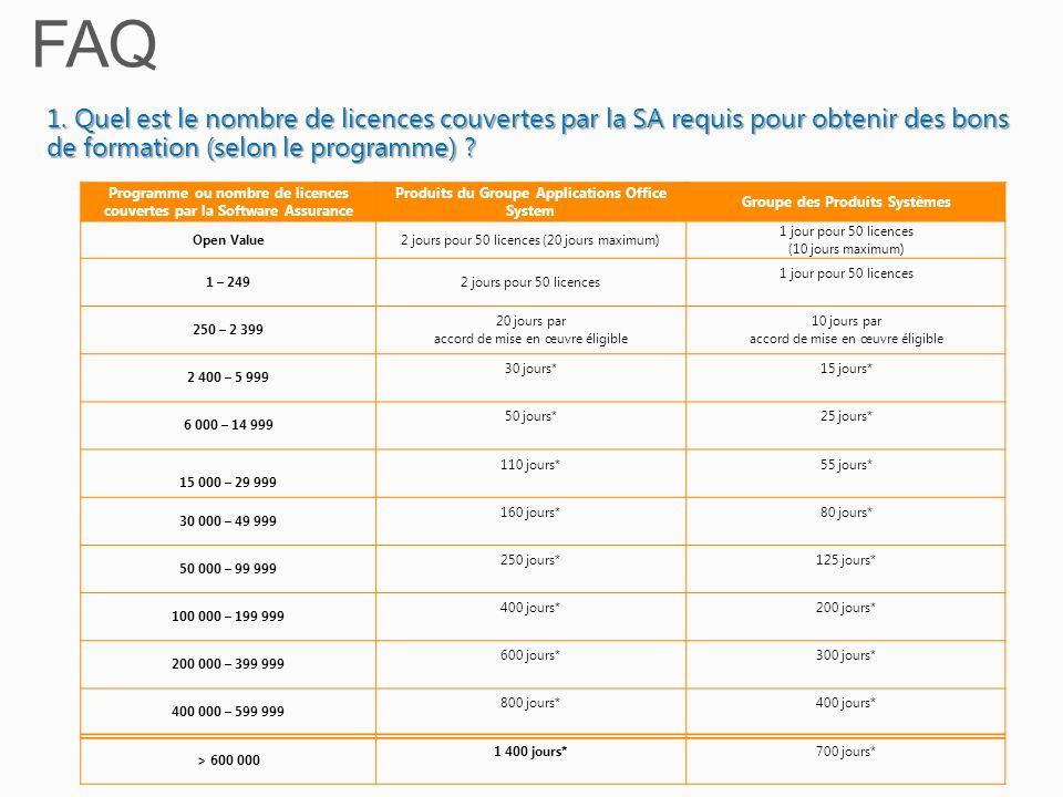 1. Quel est le nombre de licences couvertes par la SA requis pour obtenir des bons de formation (selon le programme) ? Programme ou nombre de licences