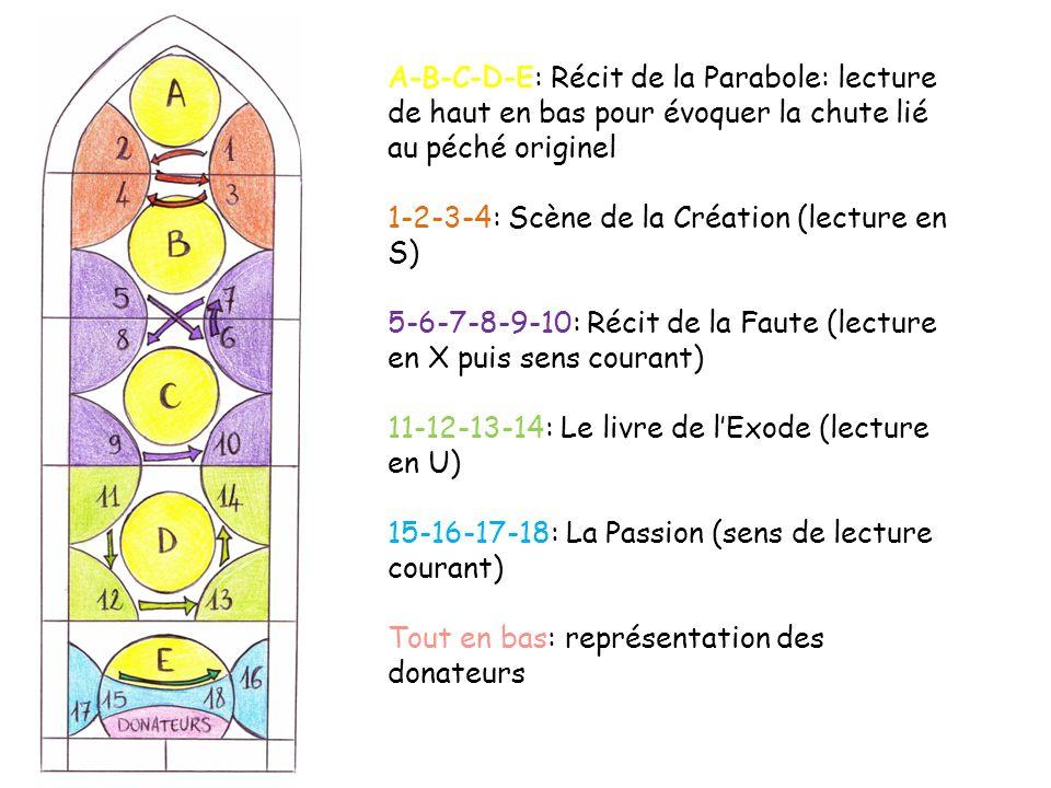 A-B-C-D-E: Récit de la Parabole: lecture de haut en bas pour évoquer la chute lié au péché originel 1-2-3-4: Scène de la Création (lecture en S) 5-6-7-8-9-10: Récit de la Faute (lecture en X puis sens courant) 11-12-13-14: Le livre de lExode (lecture en U) 15-16-17-18: La Passion (sens de lecture courant) Tout en bas: représentation des donateurs