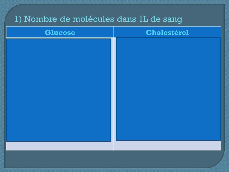 GlucoseCholestérol Concentration massique Cm = 1,2 g/L Masse dune molécule de glucose (C 6 H 12 O 6 ) m = 6xm C + 12xm H + 6xm O mg = 2,98.10 -22 g Ng : le nombre de molécules de glucose dans 1 L de sang Ng = 1,2 / 2,98.10 -22 Ng = 4.