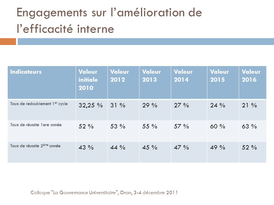 Engagements sur lamélioration de lefficacité interne Colloque