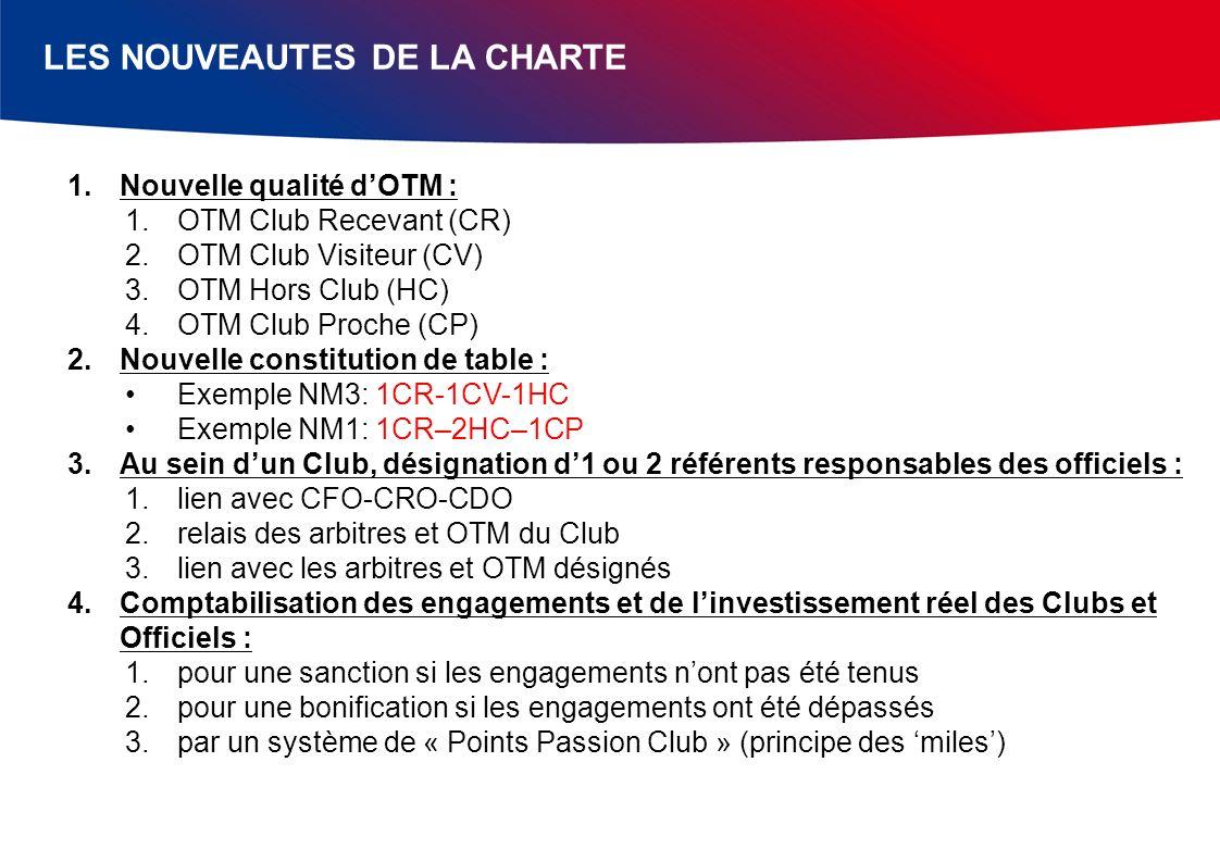 LES NOUVEAUTES DE LA CHARTE 1.Nouvelle qualité dOTM : 1.OTM Club Recevant (CR) 2.OTM Club Visiteur (CV) 3.OTM Hors Club (HC) 4.OTM Club Proche (CP) 2.