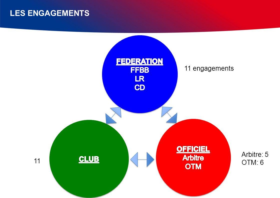 LES ENGAGEMENTS 11 engagements 11 Arbitre: 5 OTM: 6