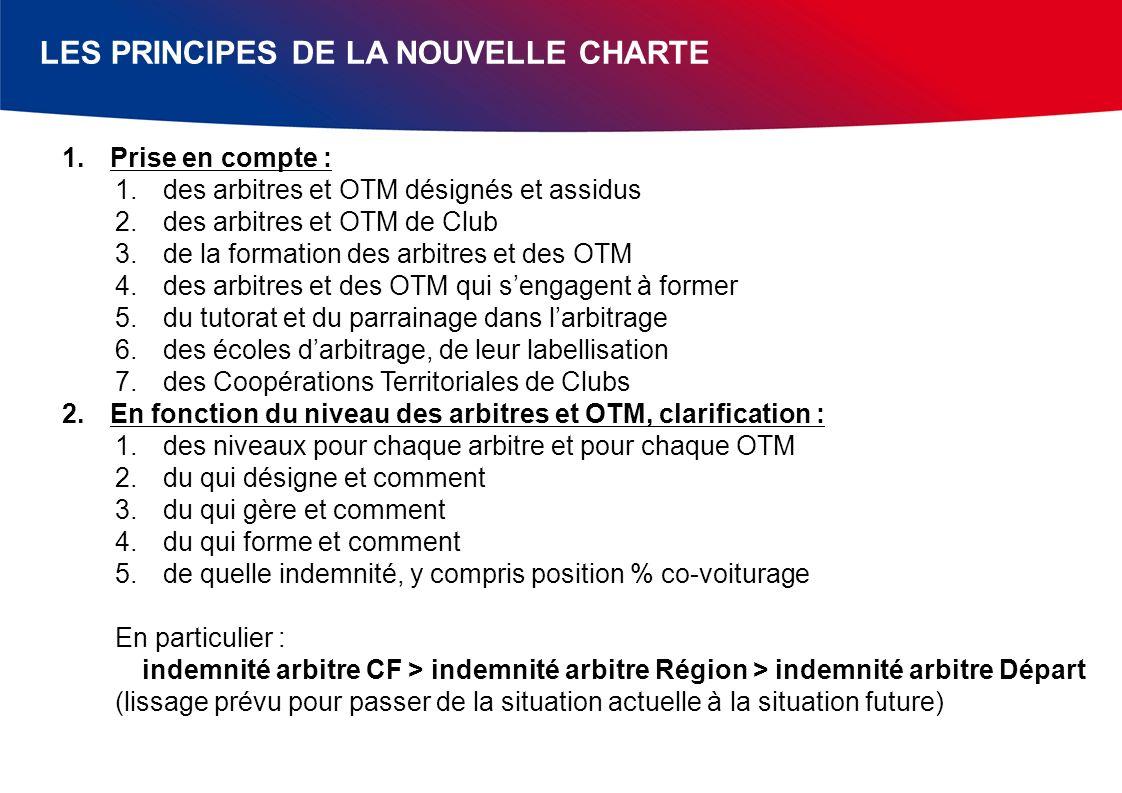 LES PRINCIPES DE LA NOUVELLE CHARTE 1.Prise en compte : 1.des arbitres et OTM désignés et assidus 2.des arbitres et OTM de Club 3.de la formation des