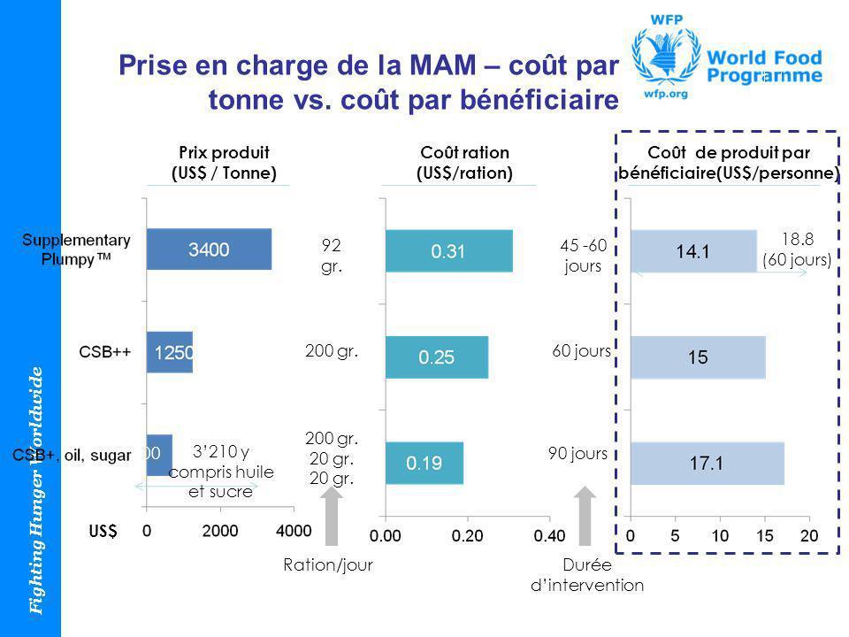 Fighting Hunger Worldwide Prise en charge de la MAM – coût par tonne vs. coût par bénéficiaire Prix produit (US$ / Tonne) Coût ration (US$/ration) Coû