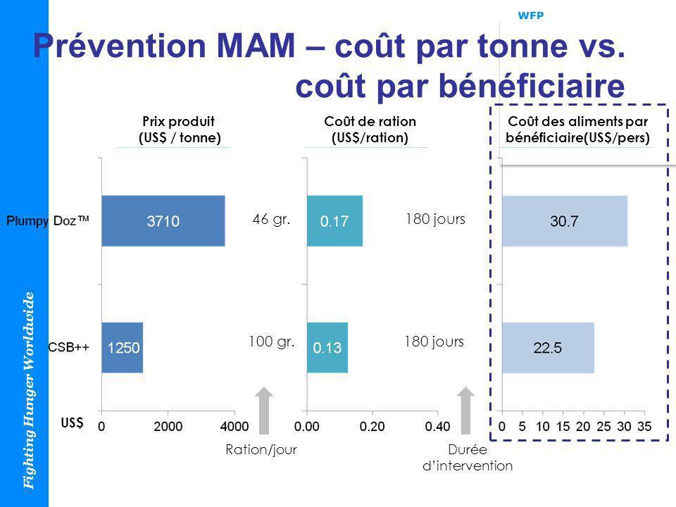 Fighting Hunger Worldwide Prévention MAM – coût par tonne vs. coût par bénéficiaire Prix produit (US$ / tonne) Coût de ration (US$/ration) Coût des al