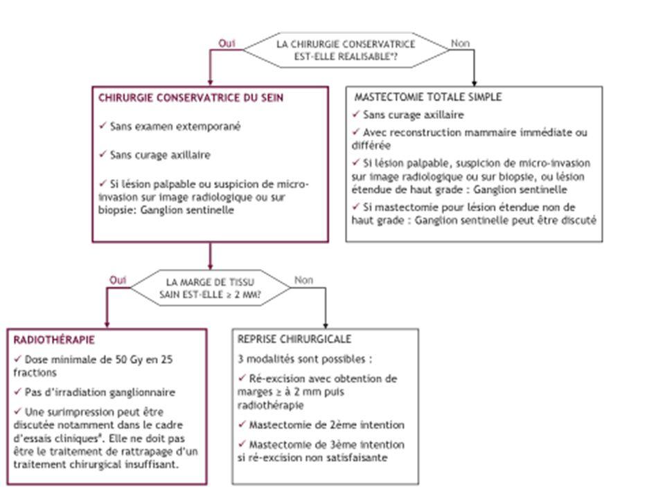 Récidive dun carcinome intra-canalaire initialement traité par Traitement conservateur (MP + RT) Chirurgie RADICALE - MT +/- RMI ou RM différée - Pas de ganglion sentinelle - Pas de curage axillaire immédiat - Si découverte dun cancer infiltrant sur MT, curage secondaire - MT + CA - Traitement médical adjuvant et/ou radiothérapie à discuter - RMI ou différée à discuter en fonction des traitements associés Récidive in situ Récidive invasive - Excision au large avec berges saines - Pas de curage axillaire - Radiothérapie de paroi à discuter - Stratégie thérapeutique à définir en réunion de concertation pluridisciplinaire après bilan dextension locorégional complet Récidive in situ Récidive invasive