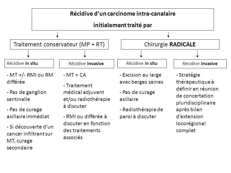 Récidive dun carcinome intra-canalaire initialement traité par Traitement conservateur (MP + RT) Chirurgie RADICALE - MT +/- RMI ou RM différée - Pas