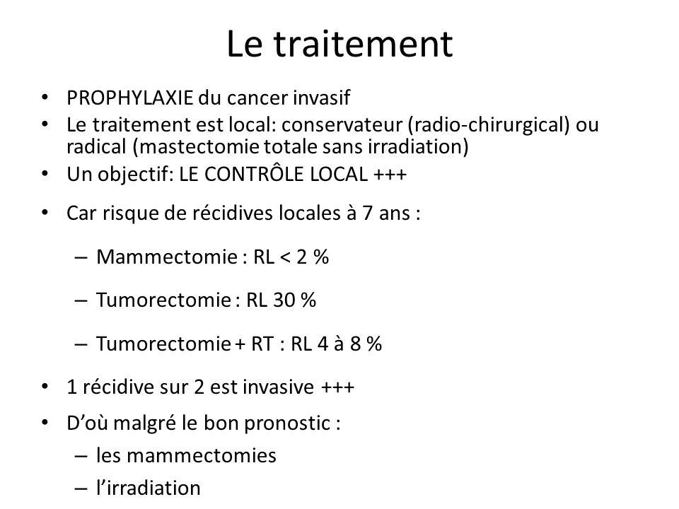 Les modalités thérapeutiques Mastectomie totale: – Séries rétrospectives: < 2% de cancer invasif à 10 ans Traitement conservateur: Essais randomisés CHIR vs CHIR + RT – 4 à 8% de cancer invasif à 10 ans quand chir + RT