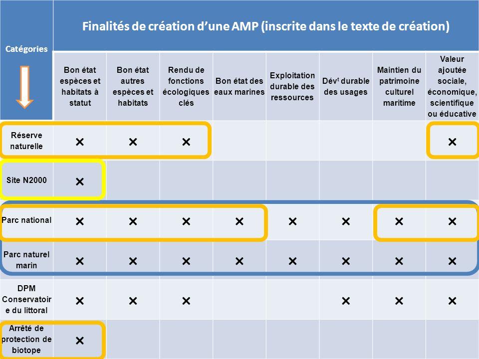 Rencontres halieutiques de Rennes - 13-14 octobre 2011 Catégories Finalités de création dune AMP (inscrite dans le texte de création) Bon état espèces