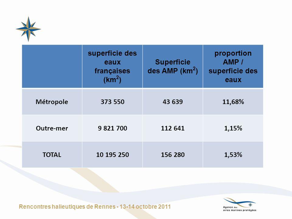 Rencontres halieutiques de Rennes - 13-14 octobre 2011 superficie des eaux françaises (km 2 ) Superficie des AMP (km 2 ) proportion AMP / superficie d