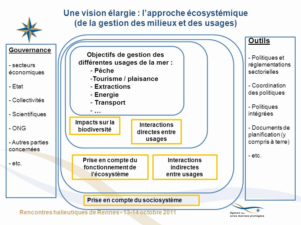 Une vision élargie : lapproche écosystémique (de la gestion des milieux et des usages) Rencontres halieutiques de Rennes - 13-14 octobre 2011 Objectif