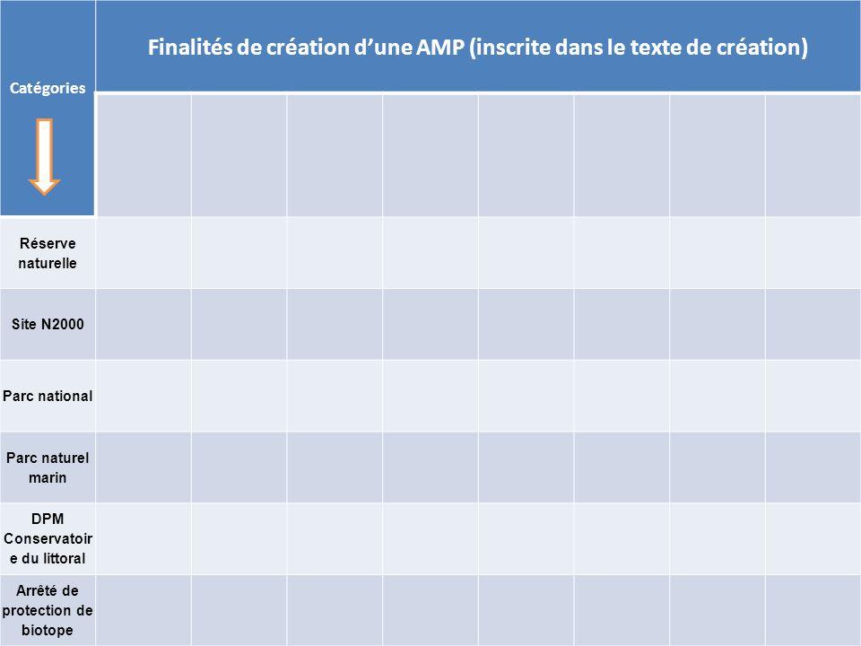 Rencontres halieutiques de Rennes - 13-14 octobre 2011 Catégories Finalités de création dune AMP (inscrite dans le texte de création) Réserve naturell