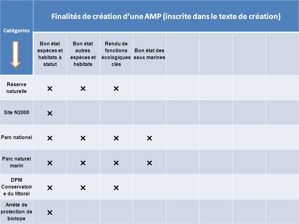 Rencontres halieutiques de Rennes - 13-14 octobre 2011 superficie des eaux françaises (km 2 ) Superficie des AMP (km 2 ) proportion AMP / superficie des eaux Métropole373 55043 63911,68% Outre-mer9 821 700112 6411,15% TOTAL10 195 250156 2801,53%