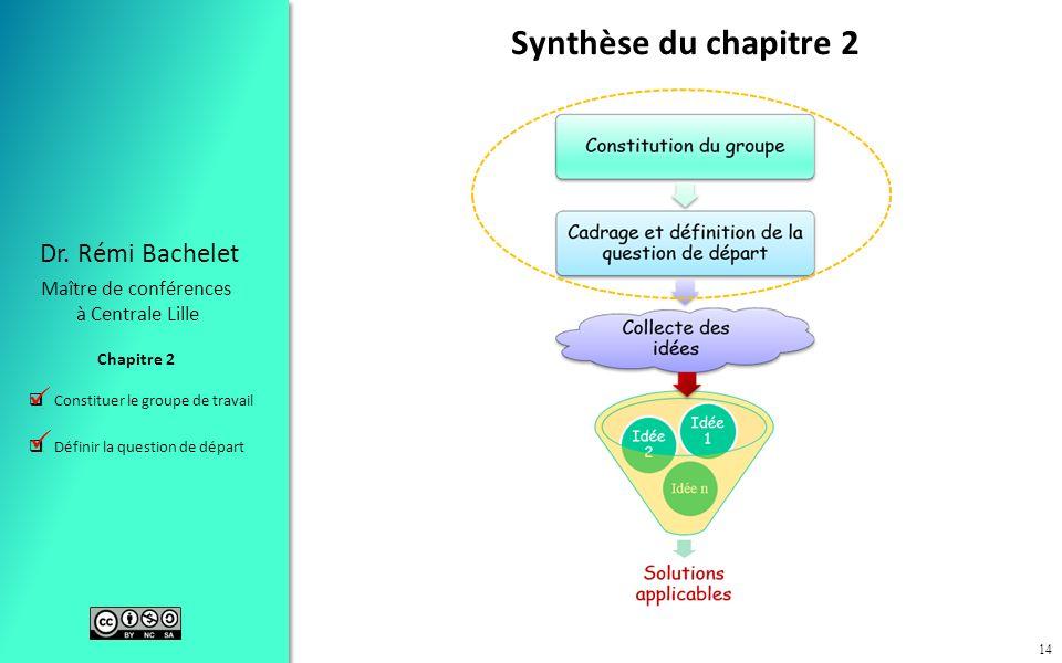 Constituer le groupe de travail Définir la question de départ Chapitre 2 Dr. Rémi Bachelet Maître de conférences à Centrale Lille 14 Synthèse du chapi