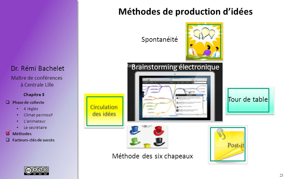 Phase de collecte 4 règles Climat permissif Lanimateur Le secrétaire Méthodes Facteurs-clés de succès Chapitre 3 Dr. Rémi Bachelet Maître de conférenc