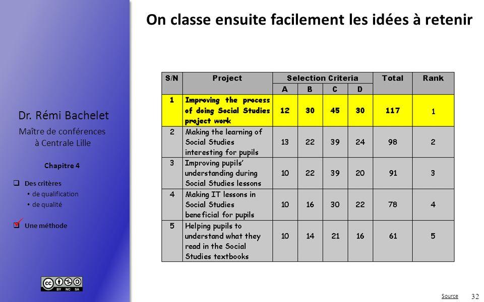Des critères de qualification de qualité Une méthode Chapitre 4 Dr. Rémi Bachelet Maître de conférences à Centrale Lille 32 On classe ensuite facileme