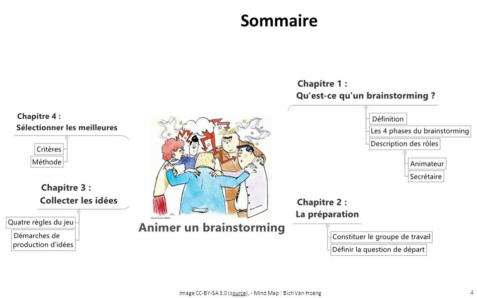 4 Sommaire Image CC-BY-SA 3.0 (source), - Mind Map : Bich Van Hoangource