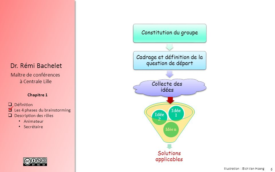 Phase de collecte 4 règles Climat permissif Lanimateur Le secrétaire Méthodes Facteurs-clés de succès Chapitre 3 Dr.