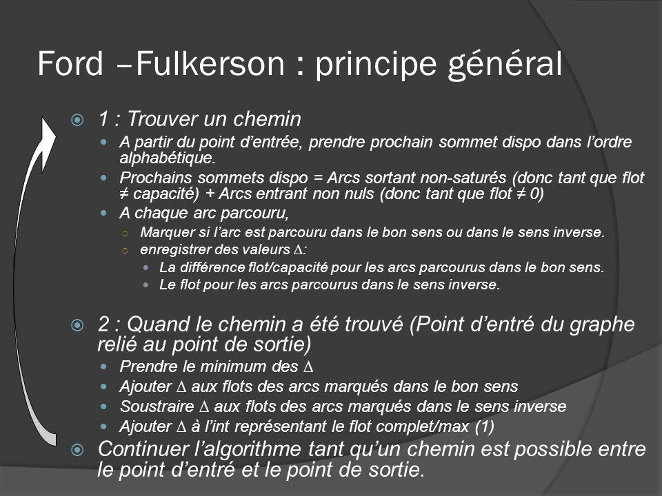 Ford –Fulkerson : principe général 1 : Trouver un chemin A partir du point dentrée, prendre prochain sommet dispo dans lordre alphabétique. Prochains