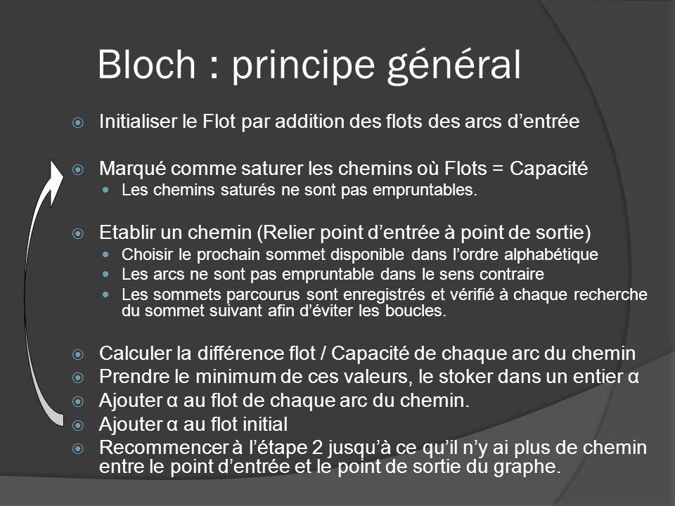 Bloch : principe général Initialiser le Flot par addition des flots des arcs dentrée Marqué comme saturer les chemins où Flots = Capacité Les chemins
