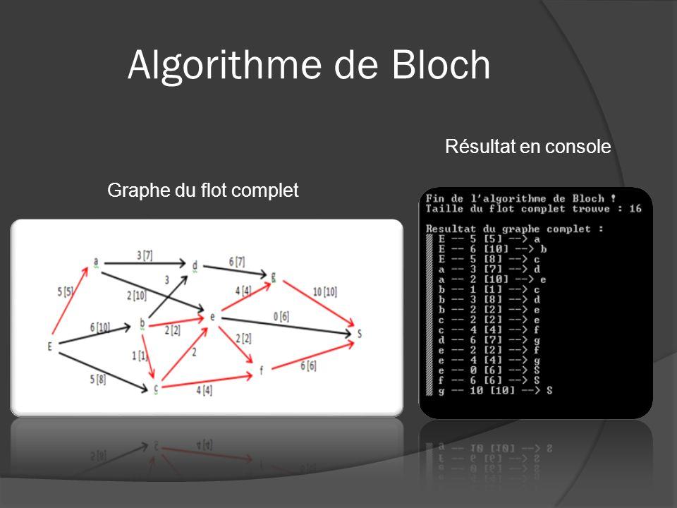 Algorithme de Bloch Graphe du flot complet Résultat en console